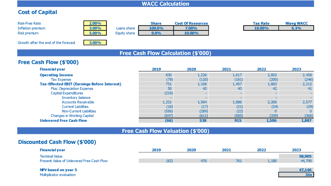 Infant Care Financial Forecast 2 Way Startup Valuation