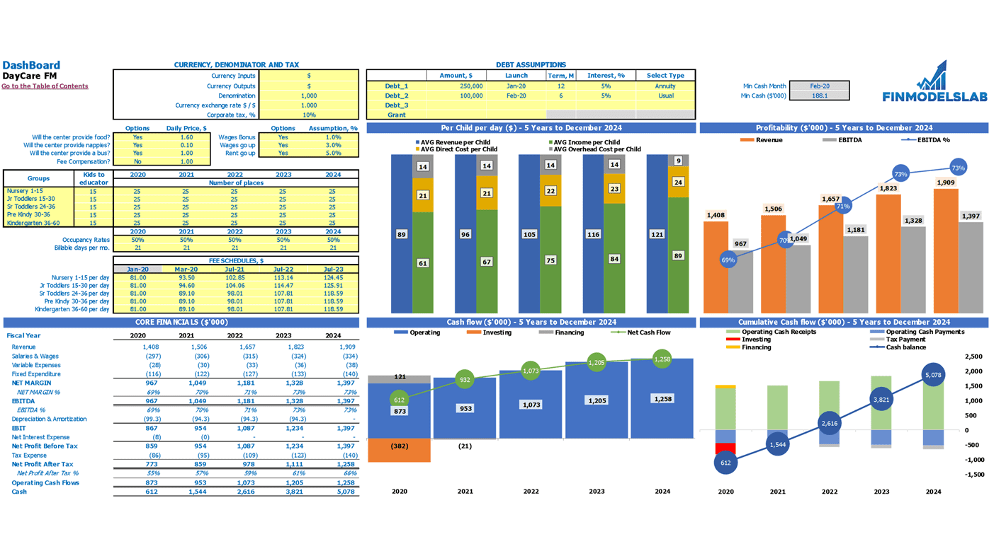 Infant Care Financial Model Dashboard