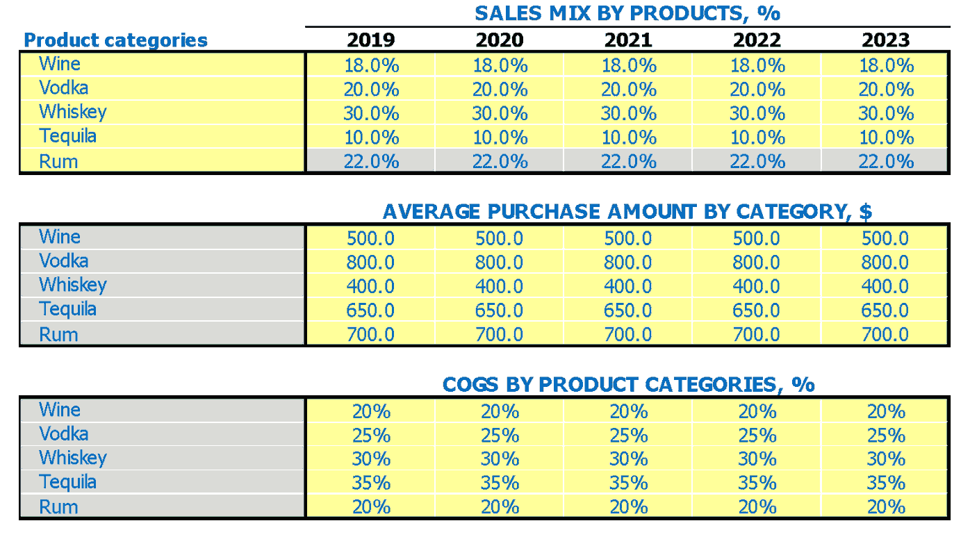 Liquor Store Financial Projection Of Sales Mix Average Sale and COGS by Product Categories Inputs