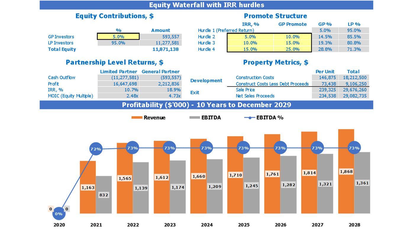 Multi Family Property Development REFM Financial Pro Forma Dashboard Equity Waterfall and Profitability chart