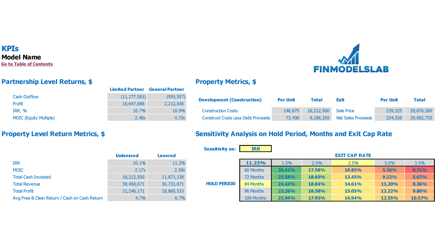 Multi Family Property Development REFM Financial Pro Forma Property Metrics and Scenario Analysis