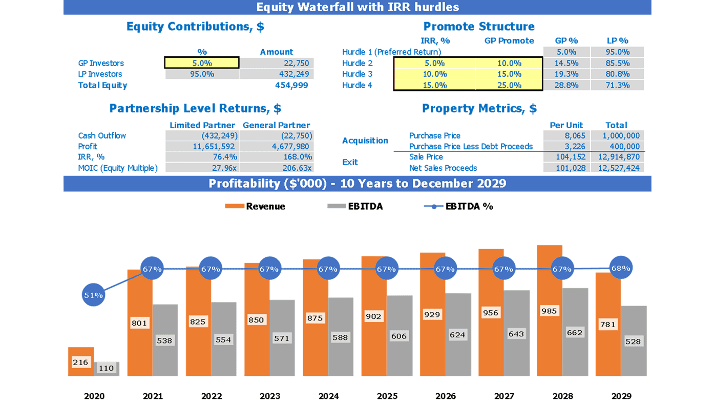 Office Property Acquisition REFM Model Dashboard Equity Waterfall with IRR hurdles and Profitability Chart