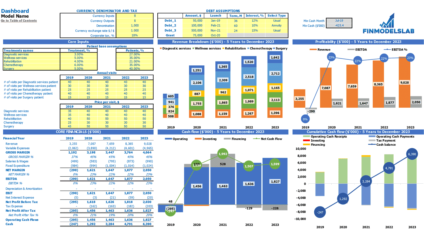 Outpatient Clinic Financial Model Dashboard