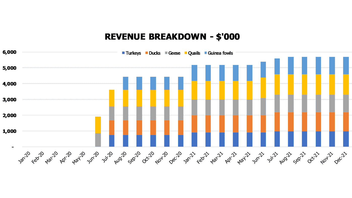 Poultry Farming Financial Model Financial KPIs Revenue Breakdown