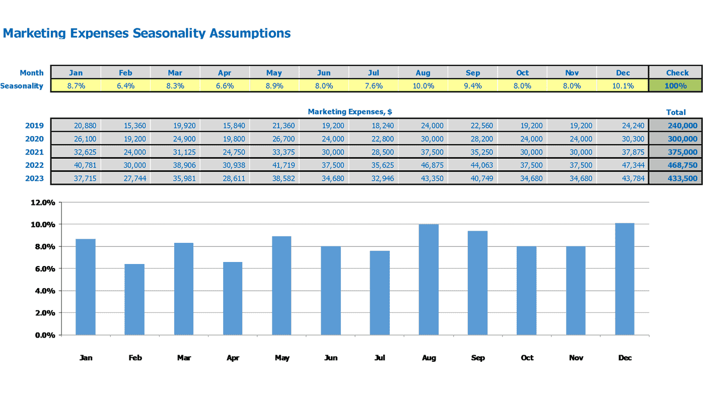 Procurement SaaS Financial Model Marketing Budget Seasonality Inputs