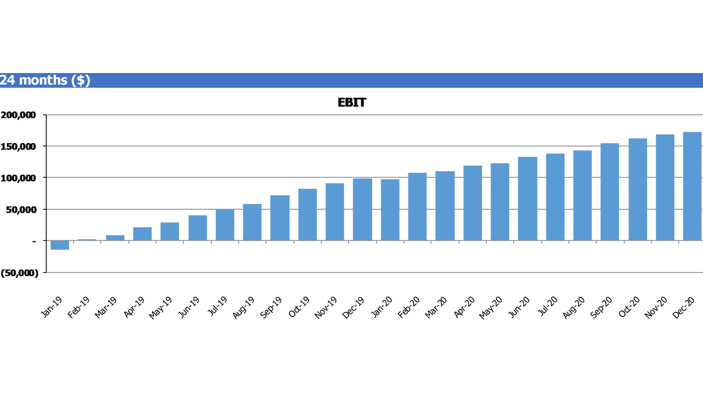 Procurement SaaS Financial Model SaaS Financials EBIT Chart