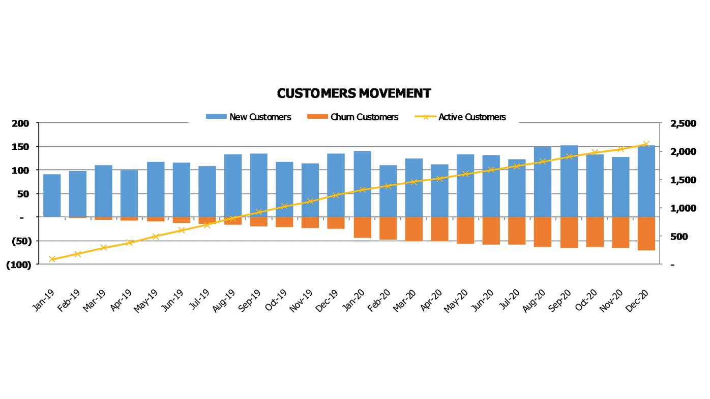 Procurement SaaS Financial Projection SaaS Subscription Model Customers Movement Chart