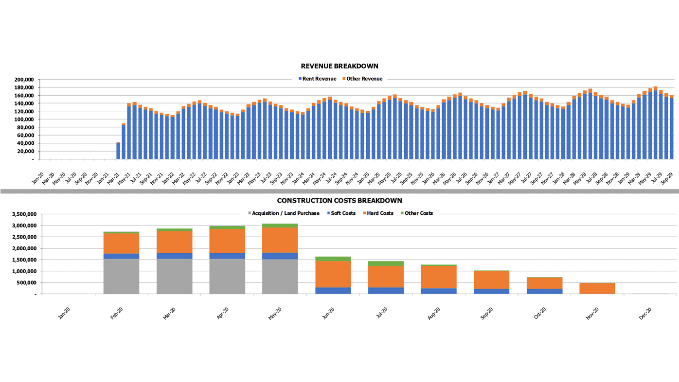 Retail Development REFM Financial Model Revenue and Construction Cost Breakdown Charts