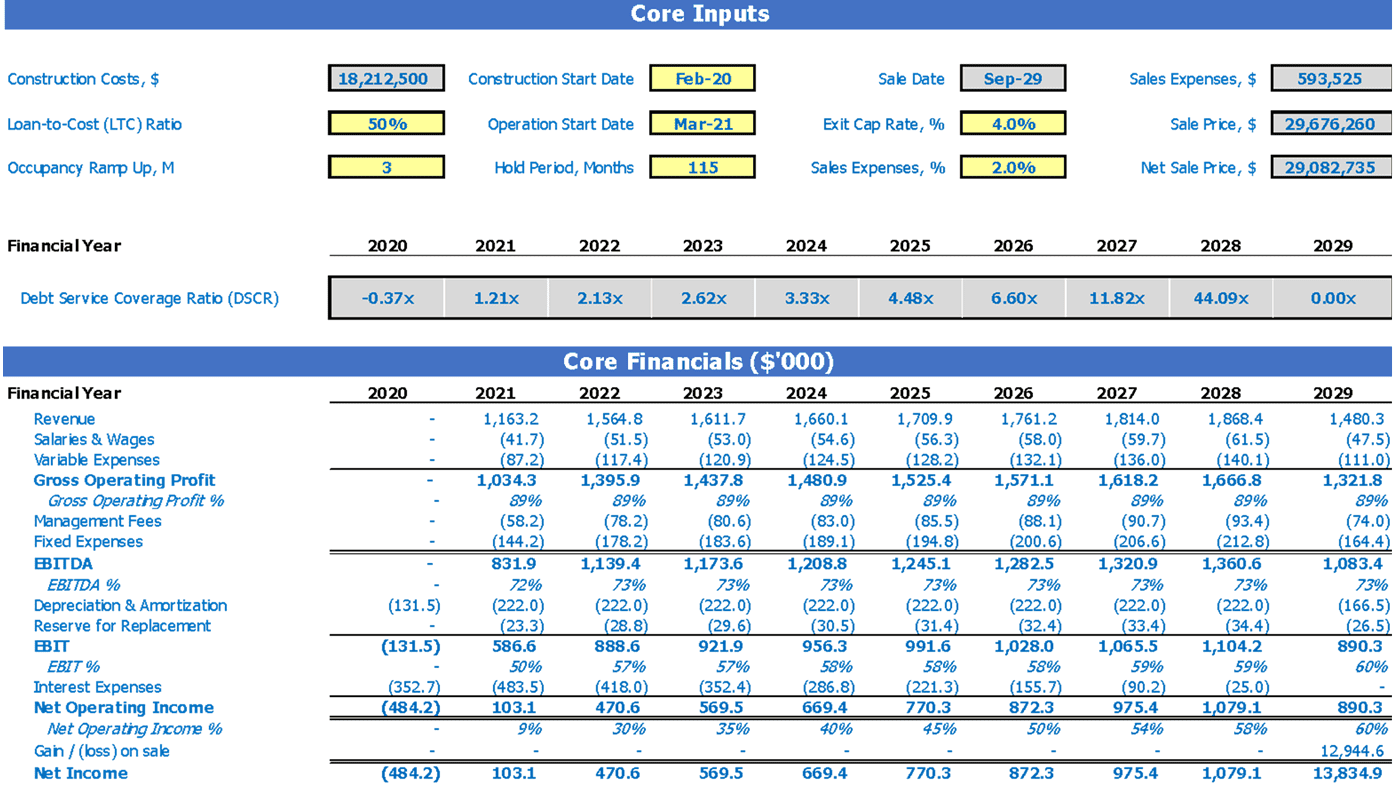 Retail Development REFM Financial Pro Forma Dashboard Core Financials and Core Inputs