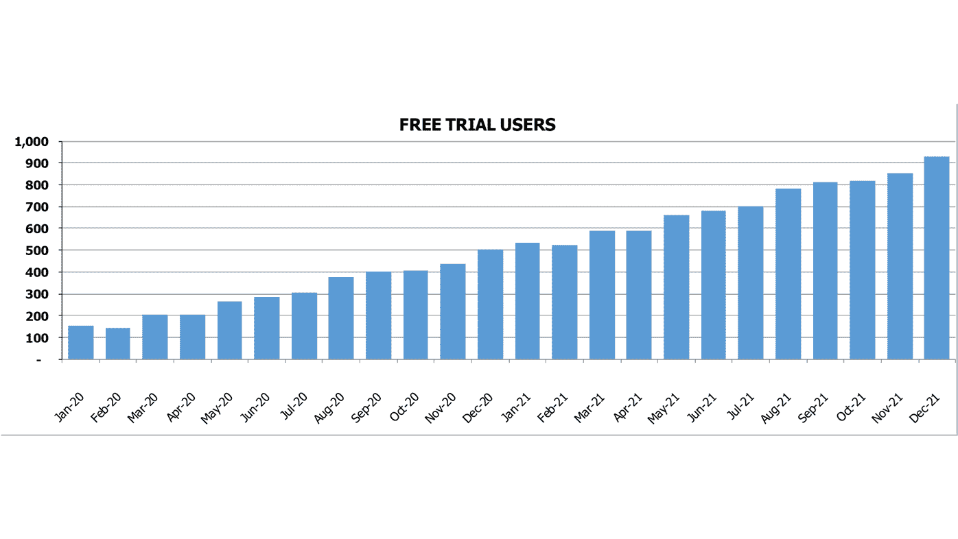 SaaS App Pro Forma SaaS Business Metrics Free Trial Users Count Chart