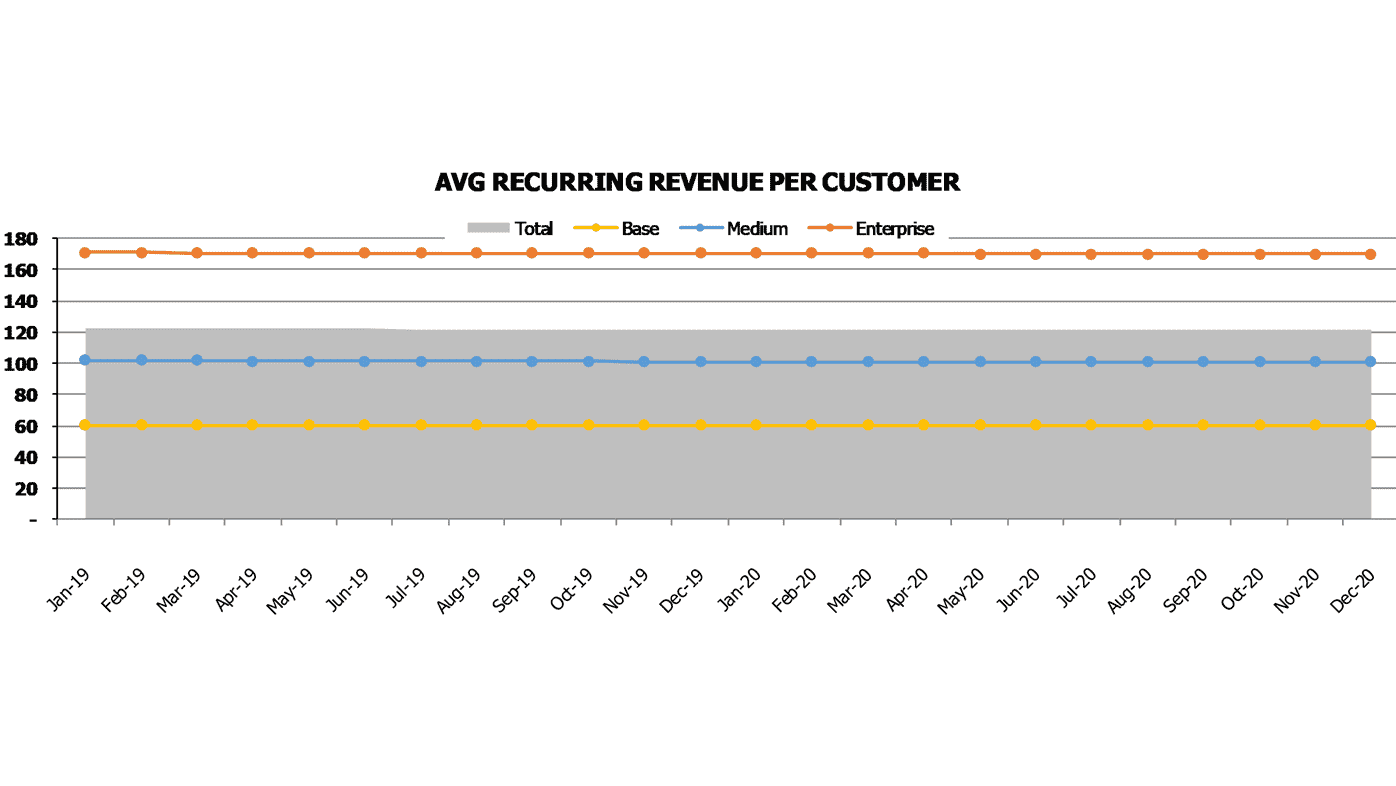 Software Development SaaS Pro Forma SaaS Metrics Reccuring Revenue Per Customer