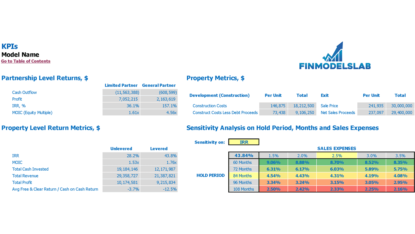 Townhomes Development REFM Financial Plan Property KPIs and Scenario Analysis