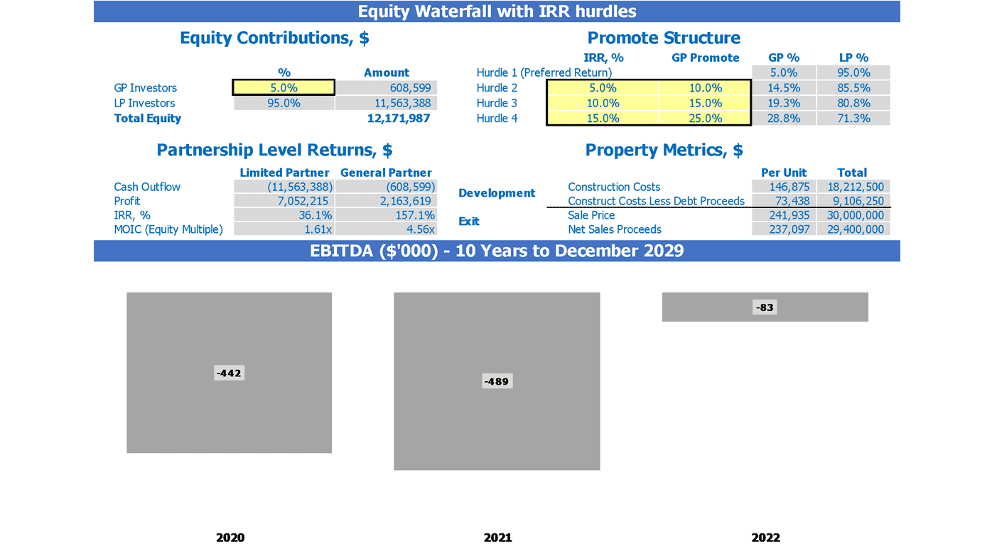 Townhomes Development REFM Financial Pro Forma Dashboard Equity Waterfall and EBITDA Chart