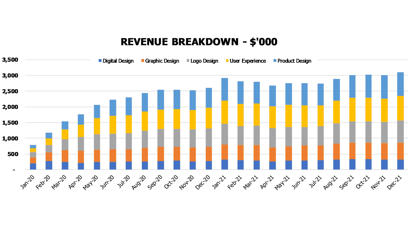Web Design Agency Financial Model Financial KPIs Revenue breakdown
