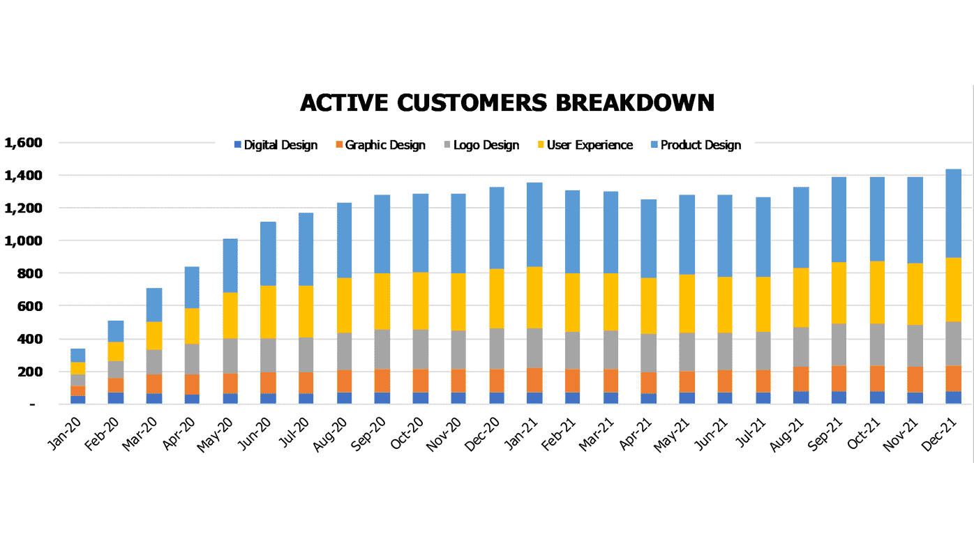 Web Design Agency Financial Model Operational Charts Active customers breakdown