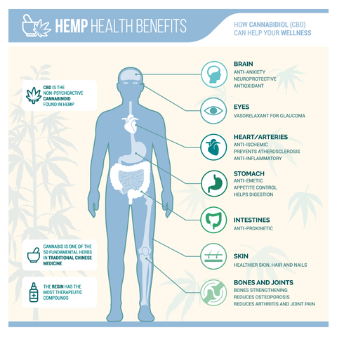 What is CBD Graphic