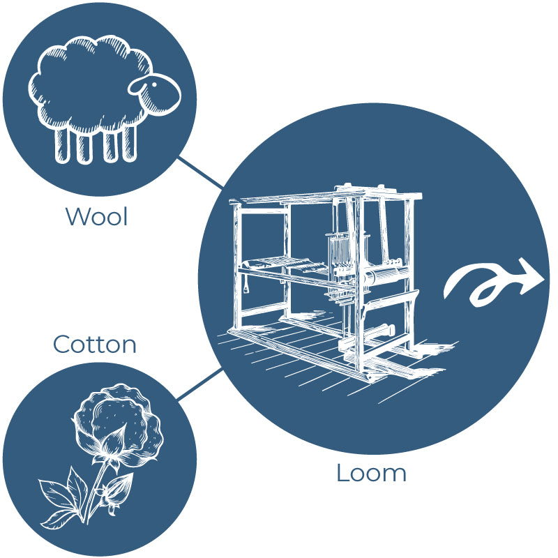 graphic representation of the the Loom to you conspet direct to consumer Thula Tula business model