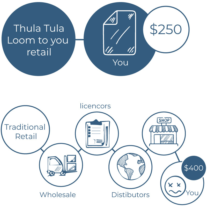 Thula Tula direct to consumer loom to you concept in scetch format