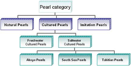 Pearl Type Chart