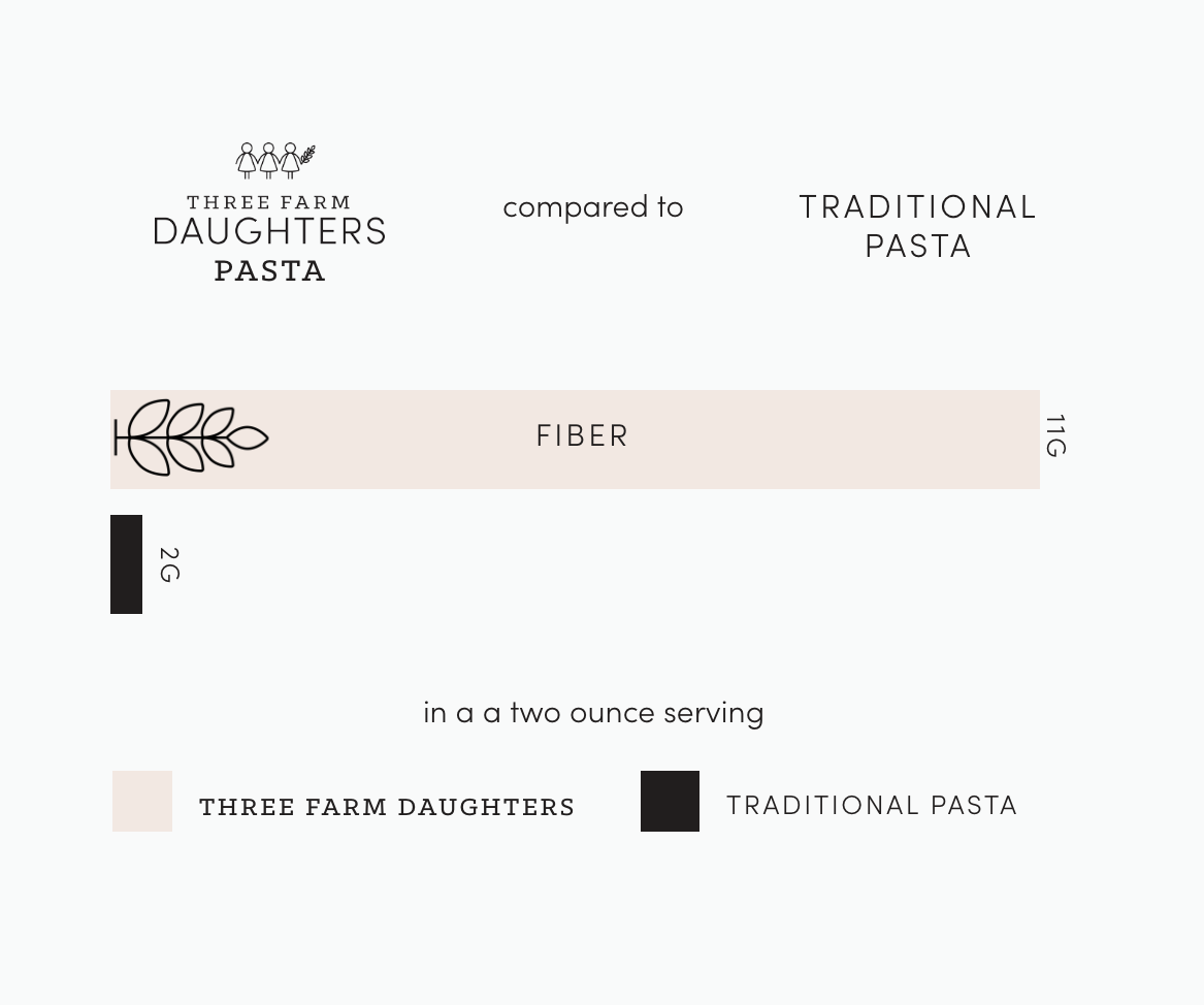three farm daughters pasta fiber content compared to traditional pasta