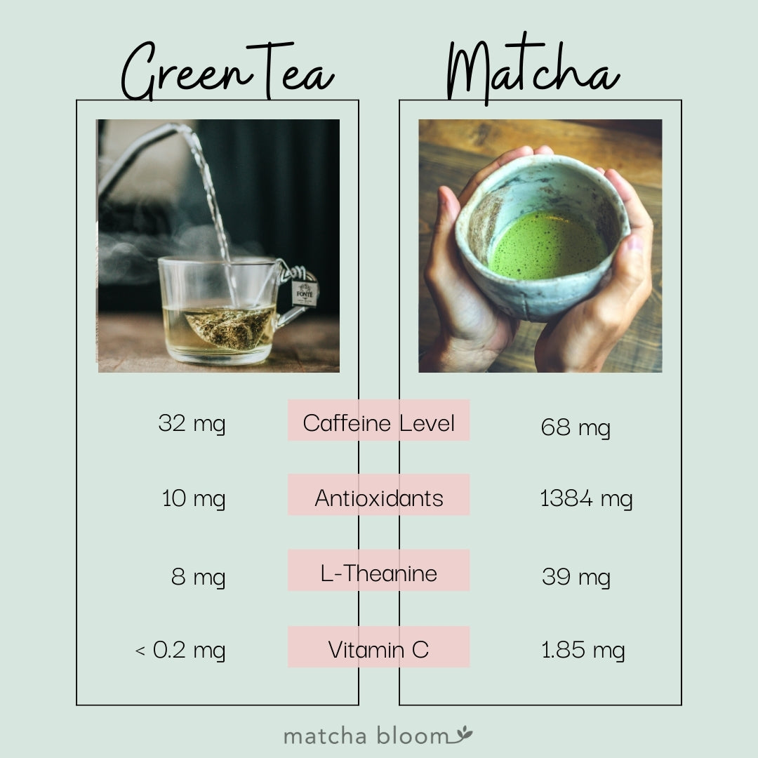 Different benefits between Matcha Green Tea and Steeped Green Tea
