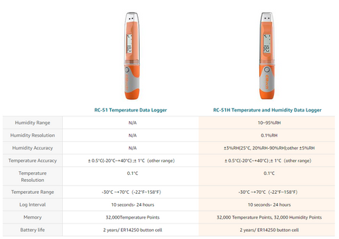 Elitech RC-51H USB Temperature and Humidity Data Logger