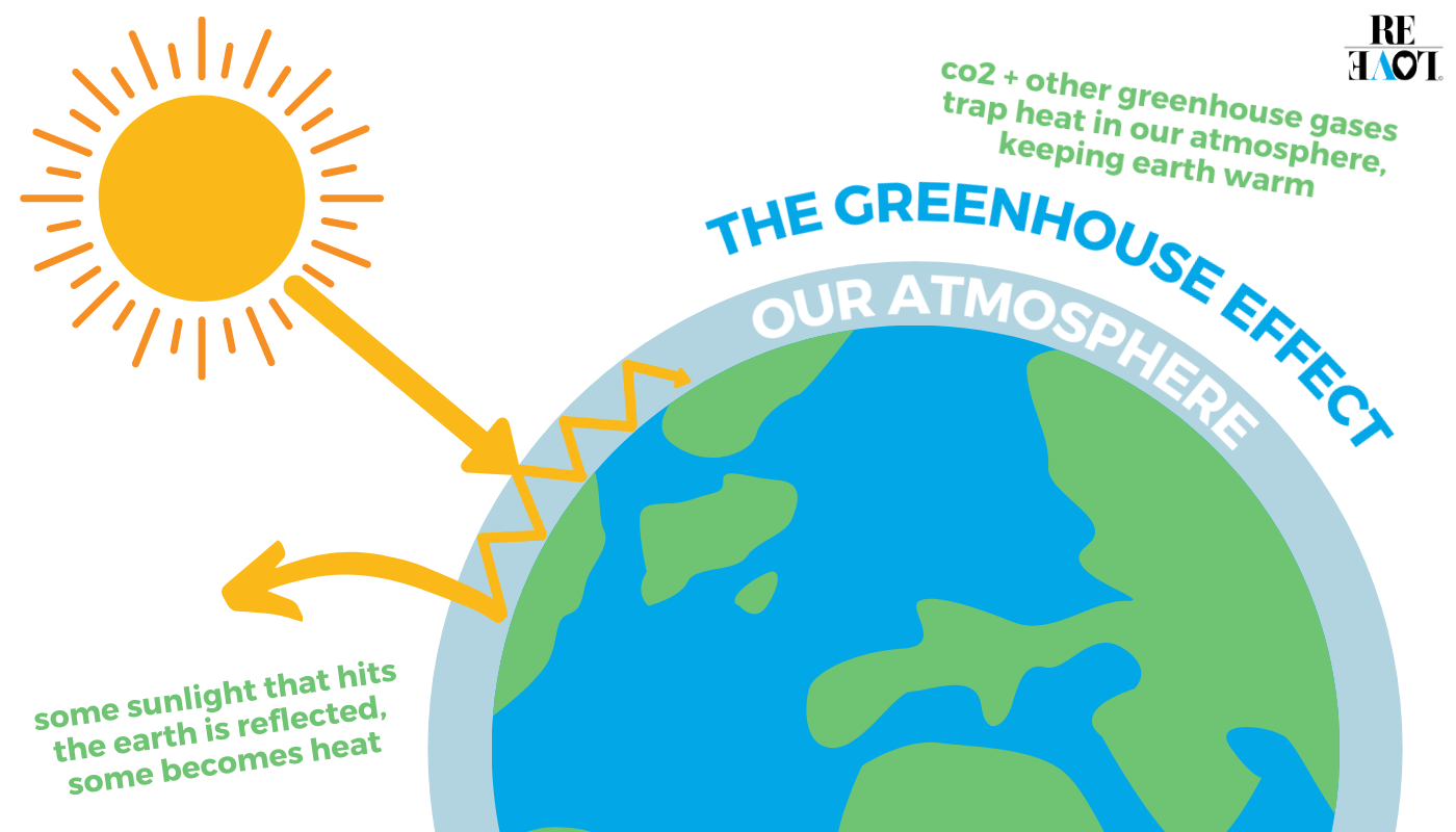 Illustration of how the greenhouse effect works - made by ReLove
