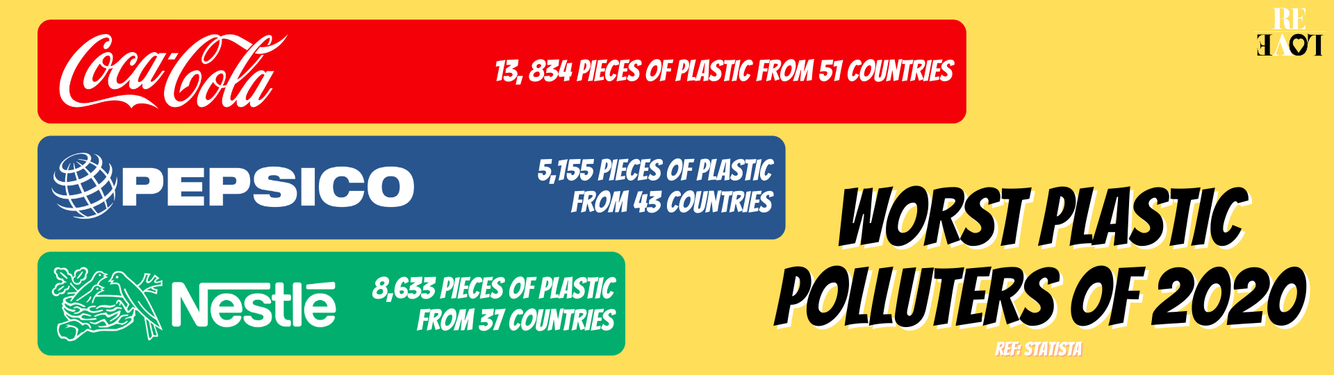 Chart showing the worlds worst plastic polluters, including Coca-Cola.