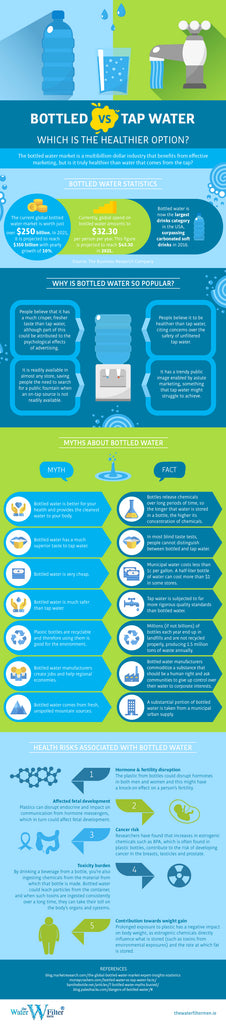 Bottled vs Tap Water