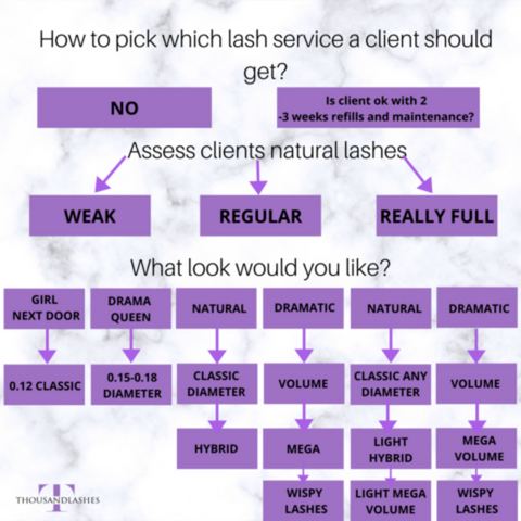 How to pick which lash service a client should get