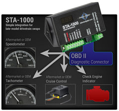 OBD II Speedometer/ Tachometer Interface