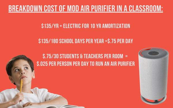 Infographic for cost effective air purifier in classroom