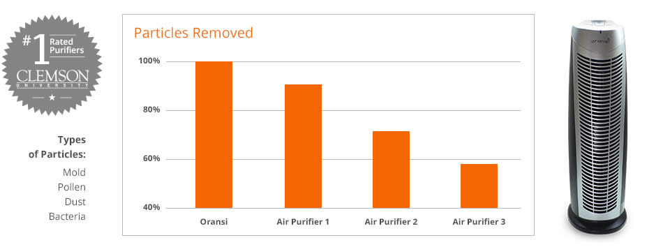 Air Purifier Test - Air Purifiter Test Results, Oransi