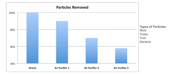 allergy particles removed with an air purifier