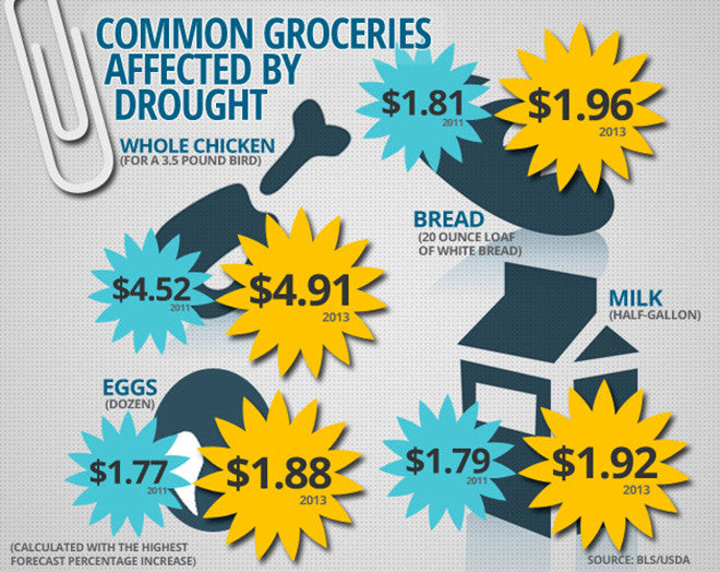 Grocery prices expected to increase due to drought (from wired.com)