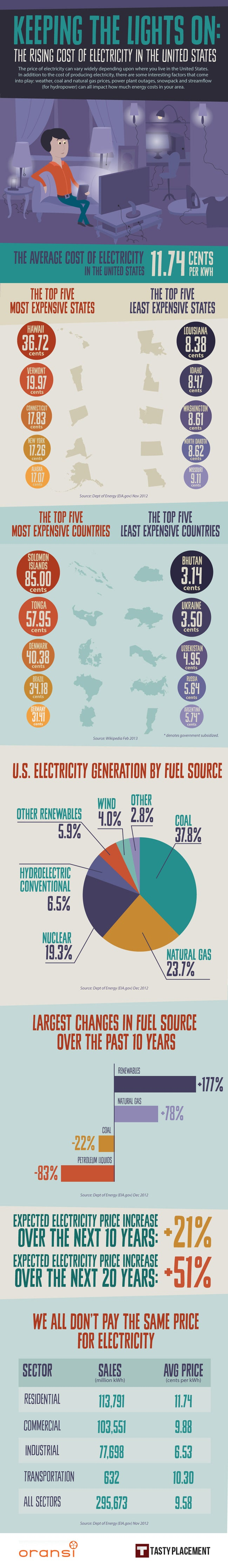 Electricity Cost Infographic