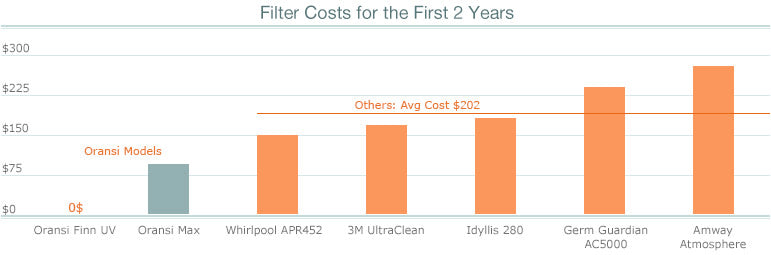 Filter Cost For The First 2 Years