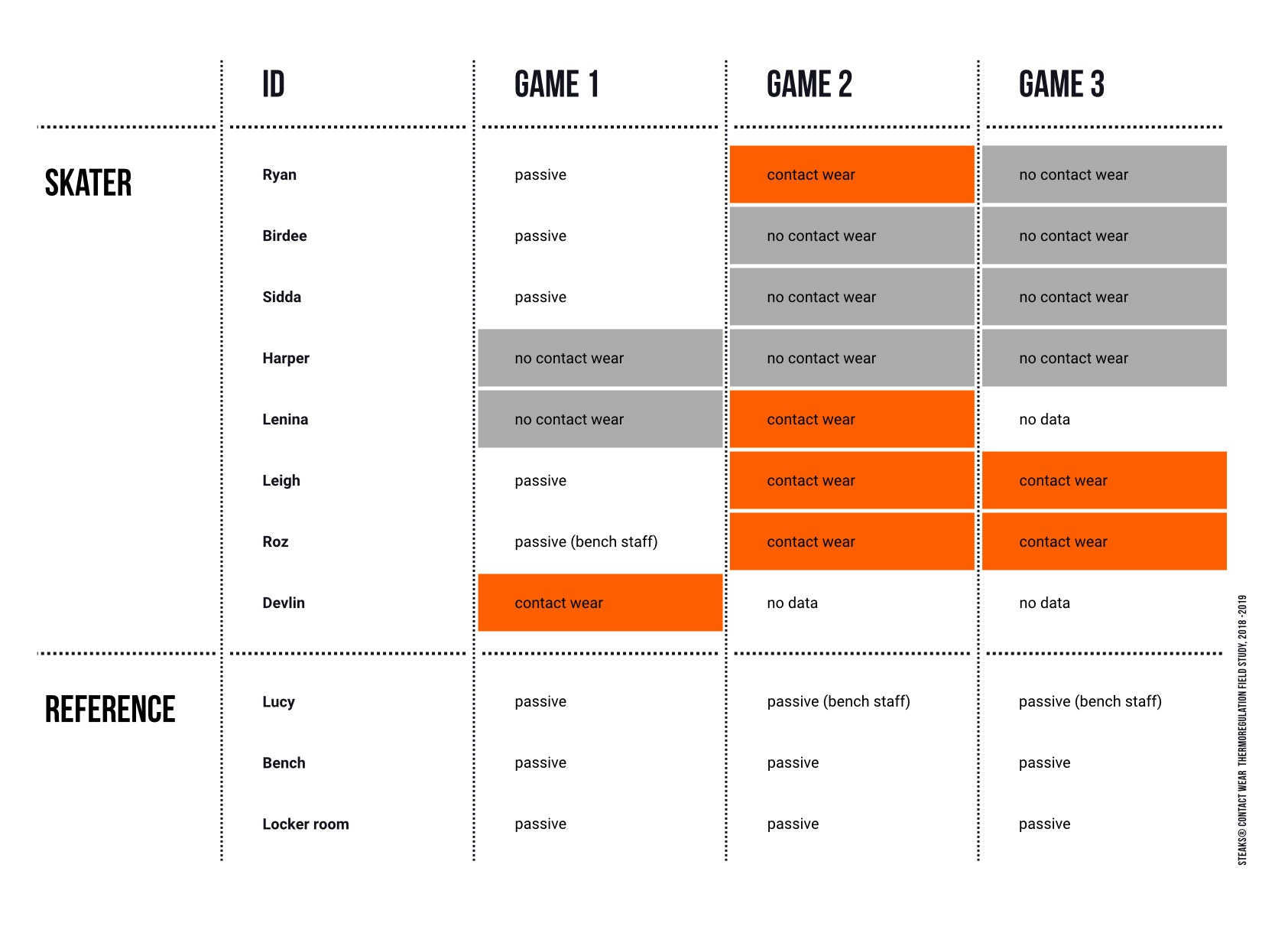 Table 1: Overview of the game day activity and the garments worn by skaters as well as the reference measurements; colour coding: white (not played/ no data), orange (wearing a STEAKS® Contact Wear padded contact top in the game), grey (wearing regular sports bras and shirts and no STEAKS® Contact Wear tops).