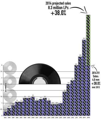 vinyl sales in 2014 are increasing