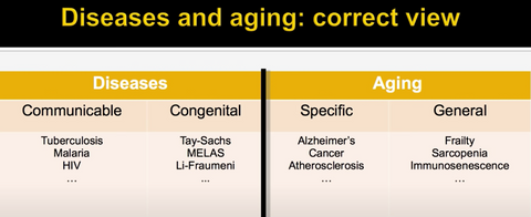 Aging diseases. Correct view.