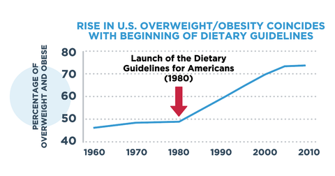 Overweight & obesity rates in the US trendline
