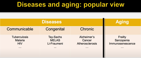 Popula view of aging diseases