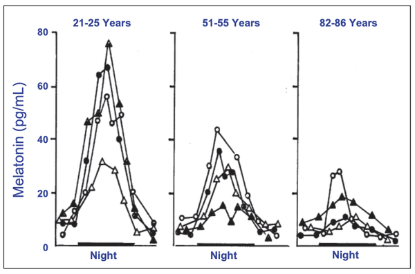Melatonin and aging: prospects for human treatment
