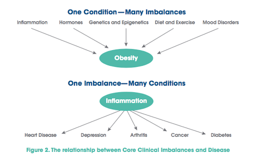 The Relationship Between Core Clinical Imbalances and Disease