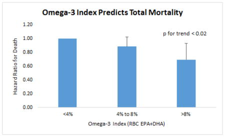 Omega 3 Index Predicts Total Mortality