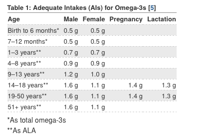 Adequate Intakes for Omega 3s Dosage