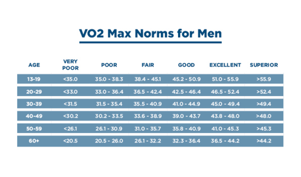 VO2 Max Norms For Men