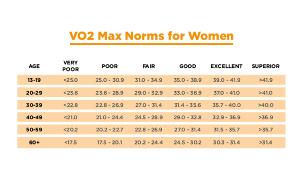VO2 Max Norms For Women