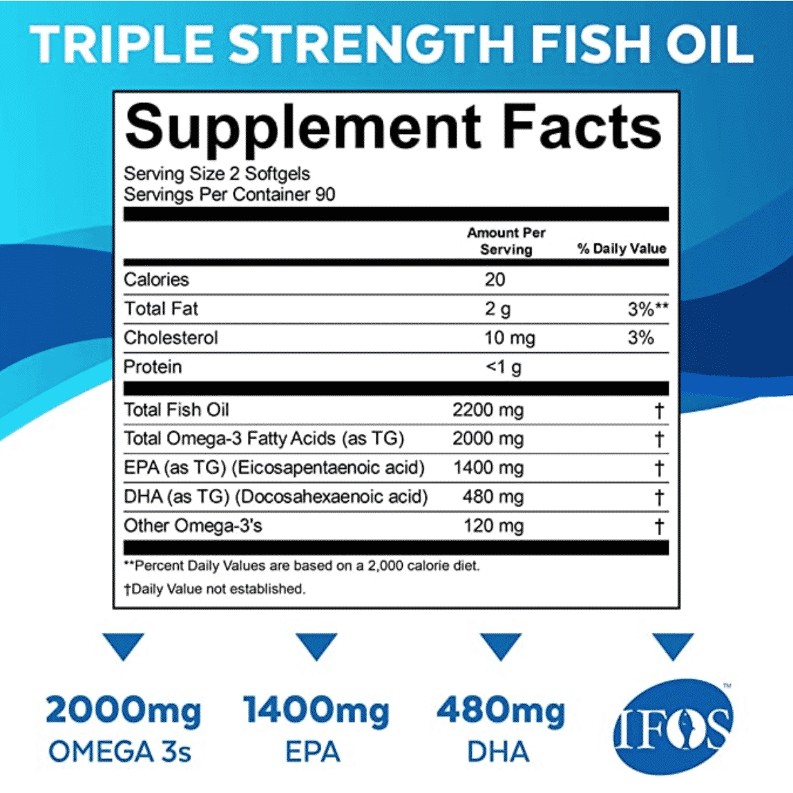 Triple Strength Omega-3 Fish Oil | High dose of 1,840mg  of Triglycerides  EPA & DHA per serving | (180 softgels)