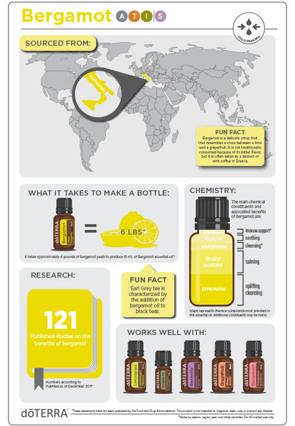 Bergamot Essential Oil - Organic Boutique